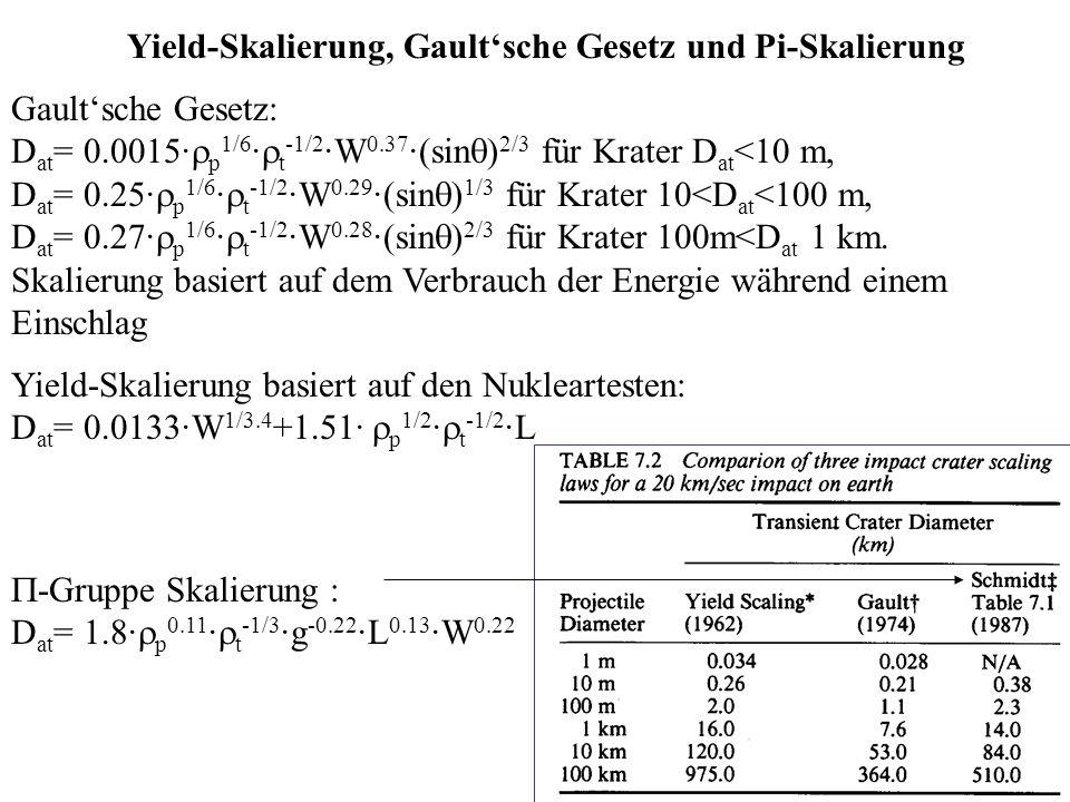 Yield-Skalierung, Gaultsche Gesetz und Pi-Skalierung Gaultsche Gesetz: D at = 0.0015· p 1/6 · t -1/2 ·W 0.37 ·(sin ) 2/3 für Krater D at <10 m, D at =