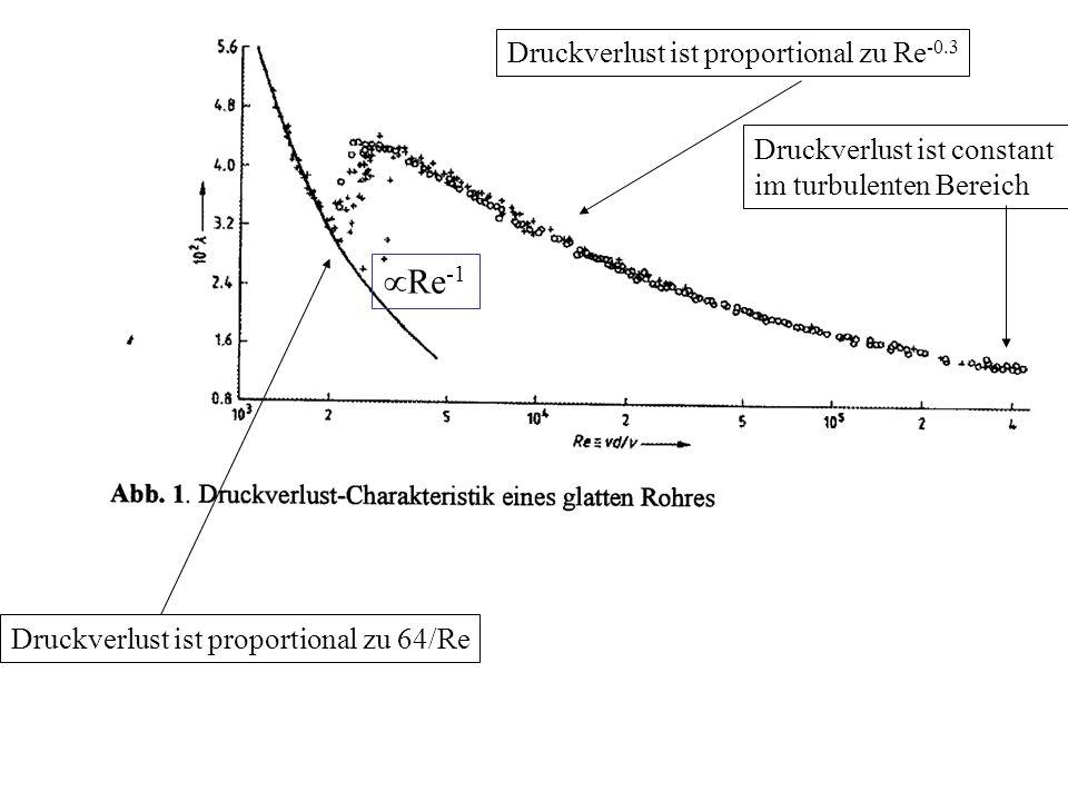 Druckverlust ist proportional zu 64/Re Druckverlust ist proportional zu Re -0.3 Druckverlust ist constant im turbulenten Bereich Re -1