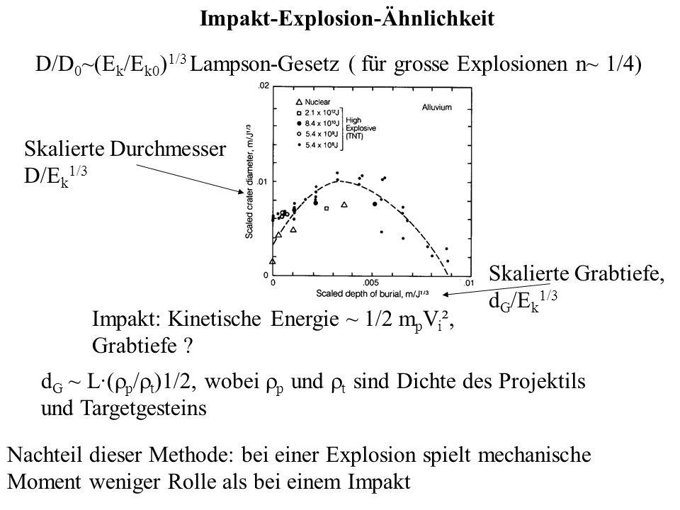 Impakt-Explosion-Ähnlichkeit D/D 0 ~(E k /E k0 ) 1/3 Lampson-Gesetz ( für grosse Explosionen n~ 1/4) Skalierte Grabtiefe, d G /E k 1/3 Impakt: Kinetis