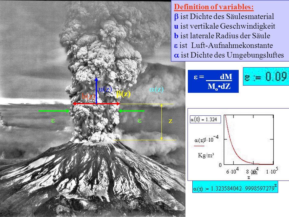 z z u(z) b(z) (z) Definition of variables: ist Dichte des Säulesmaterial u ist vertikale Geschwindigkeit b ist laterale Radius der Säule ist Luft-Aufnahmekonstante ist Dichte des Umgebungsluftes Kg/m³,m = dM M o dZ