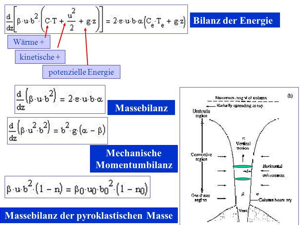 Bilanz der Energie Wärme + kinetische + potenzielle Energie Massebilanz Mechanische Momentumbilanz Massebilanz der pyroklastischen Masse