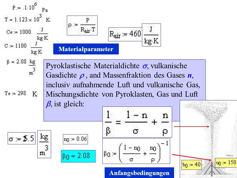 Pyroklastische Materialdichte, vulkanische Gasdichte, and Massenfraktion des Gases n, inclusiv aufnahmende Luft und vulkanische Gas, Mischungsdichte von Pyroklasten, Gas und Luft, ist gleich: 2 Materialparameter Anfangsbedingungen
