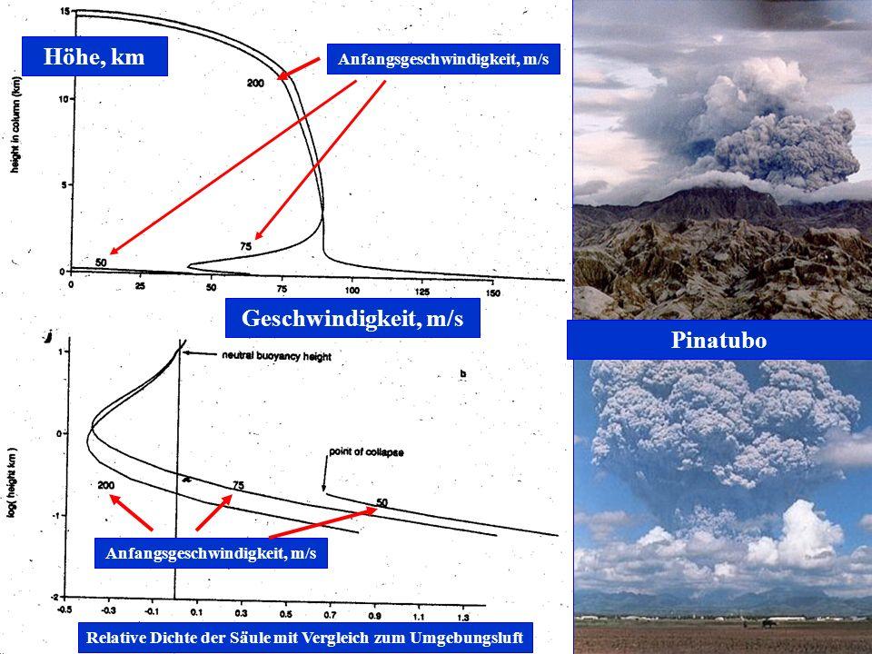 Höhe, km Geschwindigkeit, m/s Relative Dichte der Säule mit Vergleich zum Umgebungsluft Anfangsgeschwindigkeit, m/s Pinatubo