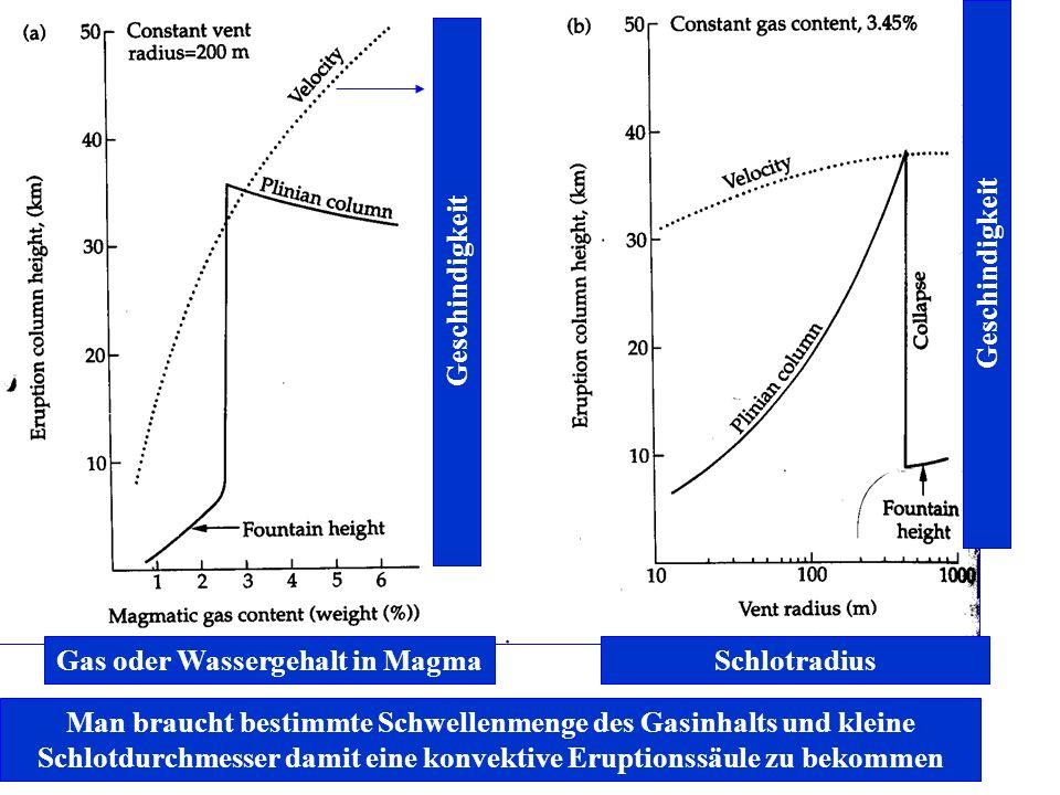 Gas oder Wassergehalt in MagmaSchlotradius Geschindigkeit Man braucht bestimmte Schwellenmenge des Gasinhalts und kleine Schlotdurchmesser damit eine konvektive Eruptionssäule zu bekommen