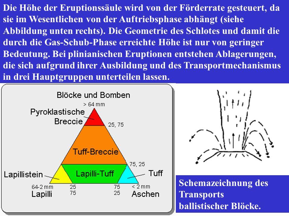 Die Höhe der Eruptionssäule wird von der Förderrate gesteuert, da sie im Wesentlichen von der Auftriebsphase abhängt (siehe Abbildung unten rechts).
