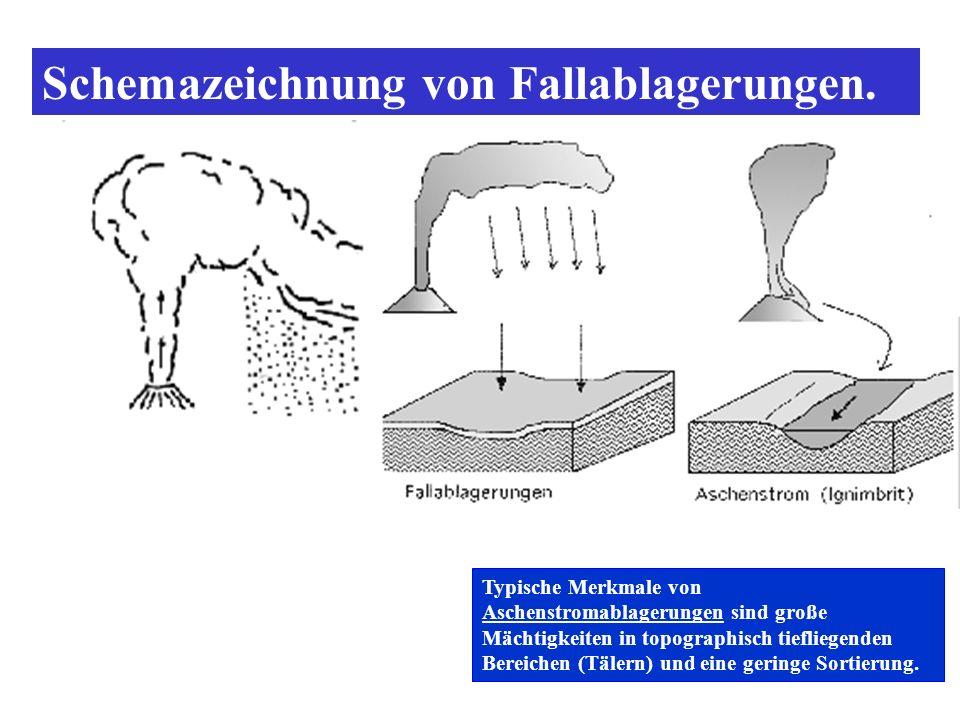 Schemazeichnung von Fallablagerungen.