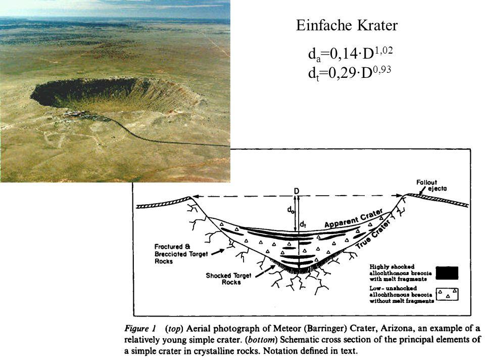 Einfache Krater d a =0,14·D 1,02 d t =0,29·D 0,93