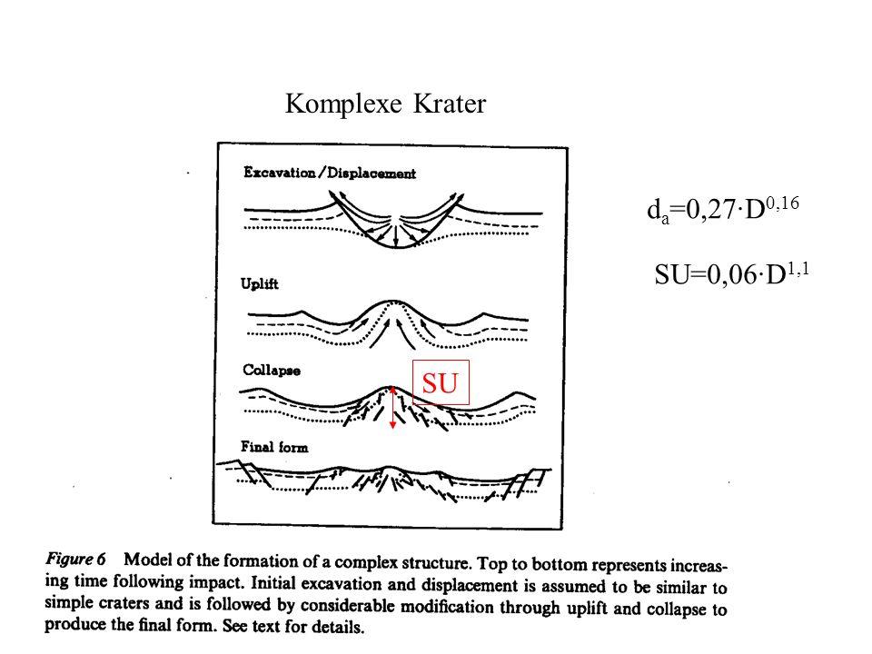 SU d a =0,27·D 0,16 SU=0,06·D 1,1 Komplexe Krater