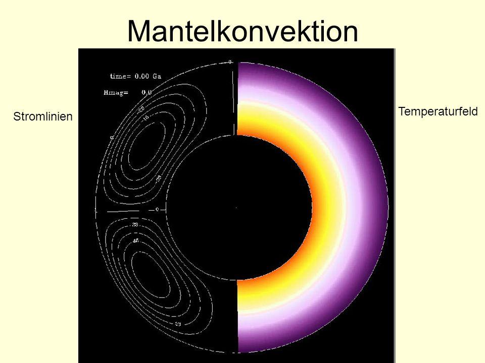 Mantelkonvektion Stromlinien Temperaturfeld