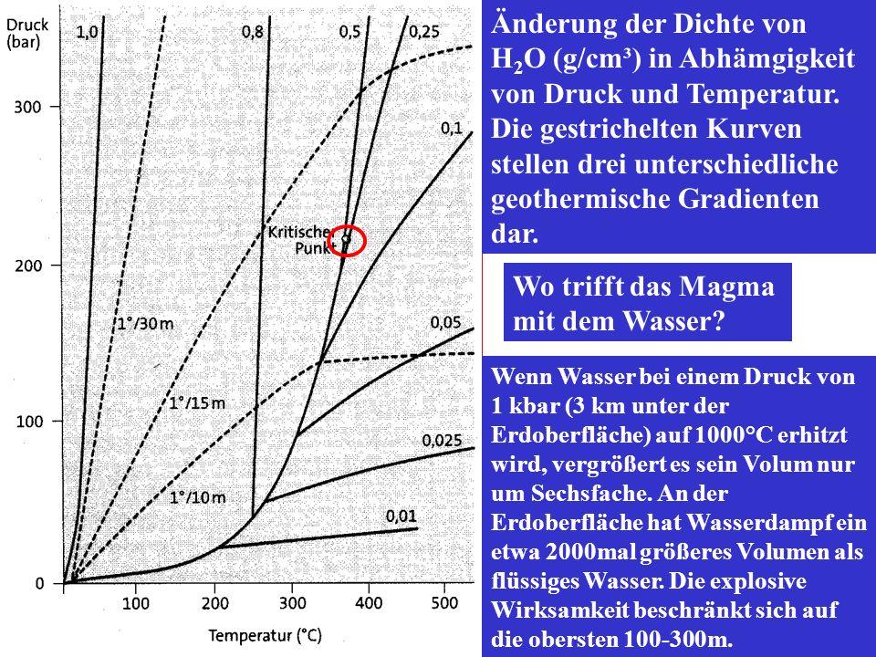 Änderung der Dichte von H 2 O (g/cm³) in Abhämgigkeit von Druck und Temperatur. Die gestrichelten Kurven stellen drei unterschiedliche geothermische G