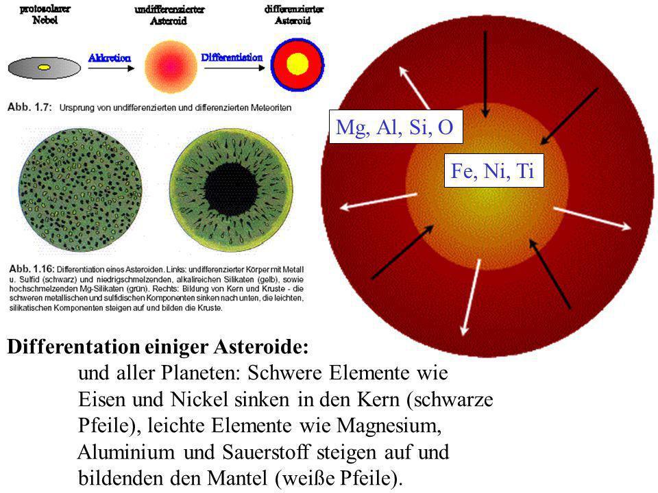 Differentation einiger Asteroide: und aller Planeten: Schwere Elemente wie Eisen und Nickel sinken in den Kern (schwarze Pfeile), leichte Elemente wie Magnesium, Aluminium und Sauerstoff steigen auf und bildenden den Mantel (weiße Pfeile).
