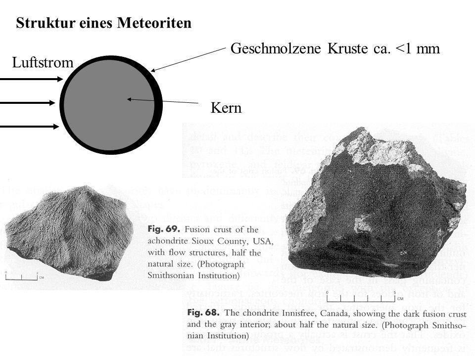 Geschmolzene Kruste ca. <1 mm Kern Struktur eines Meteoriten Luftstrom