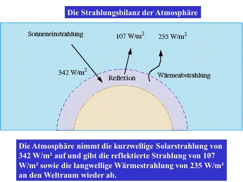 Die Atmosphäre nimmt die kurzwellige Solarstrahlung von 342 W/m² auf und gibt die reflektierte Strahlung von 107 W/m² sowie die langwellige Wärmestrah