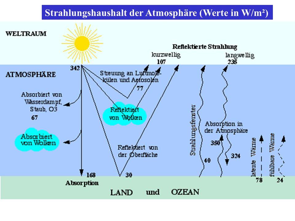 Strahlungshaushalt der Atmosphäre (Werte in W/m²)