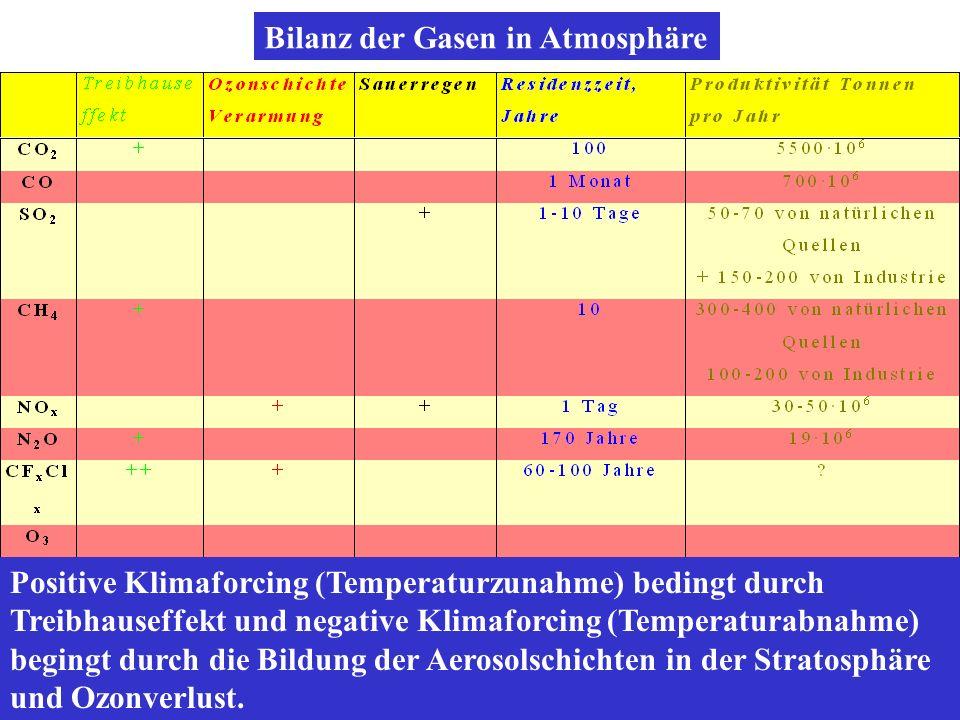 Bilanz der Gasen in Atmosphäre Positive Klimaforcing (Temperaturzunahme) bedingt durch Treibhauseffekt und negative Klimaforcing (Temperaturabnahme) b