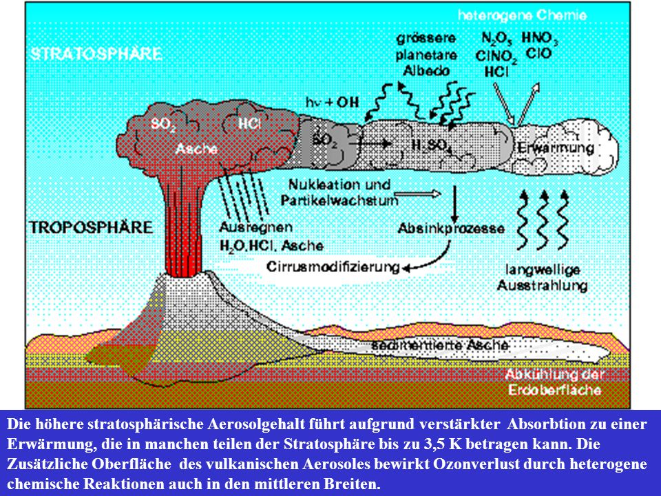 Die höhere stratosphärische Aerosolgehalt führt aufgrund verstärkter Absorbtion zu einer Erwärmung, die in manchen teilen der Stratosphäre bis zu 3,5