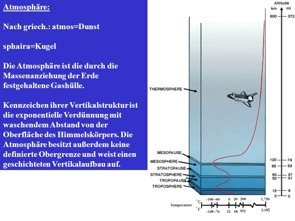 Atmosphäre: Nach griech.: atmos=Dunst sphaira=Kugel Die Atmosphäre ist die durch die Massenanziehung der Erde festgehaltene Gashülle. Kennzeichen ihre