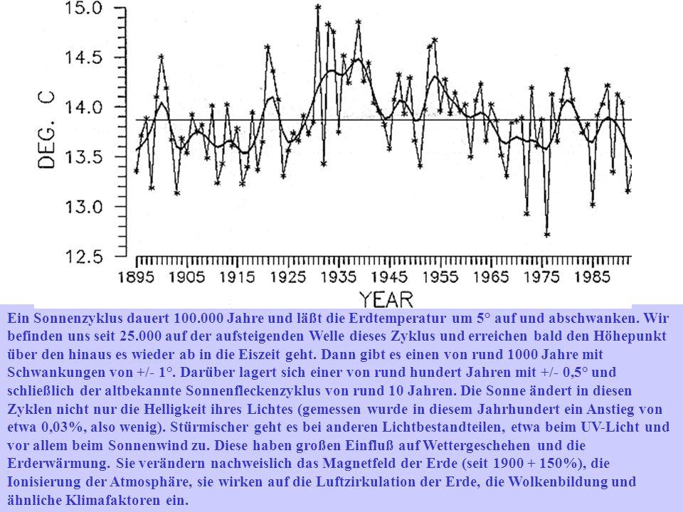 Ein Sonnenzyklus dauert 100.000 Jahre und läßt die Erdtemperatur um 5° auf und abschwanken. Wir befinden uns seit 25.000 auf der aufsteigenden Welle d