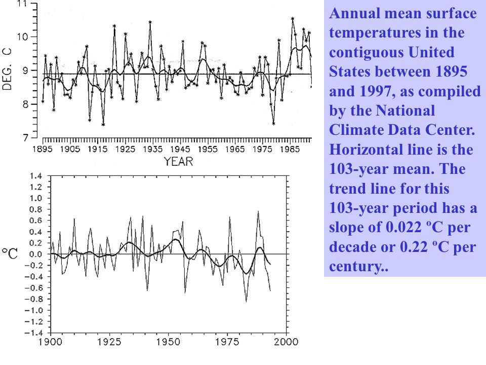 Annual mean surface temperatures in the contiguous United States between 1895 and 1997, as compiled by the National Climate Data Center. Horizontal li
