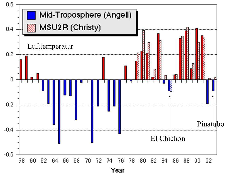 El Chichon Pinatubo Lufttemperatur