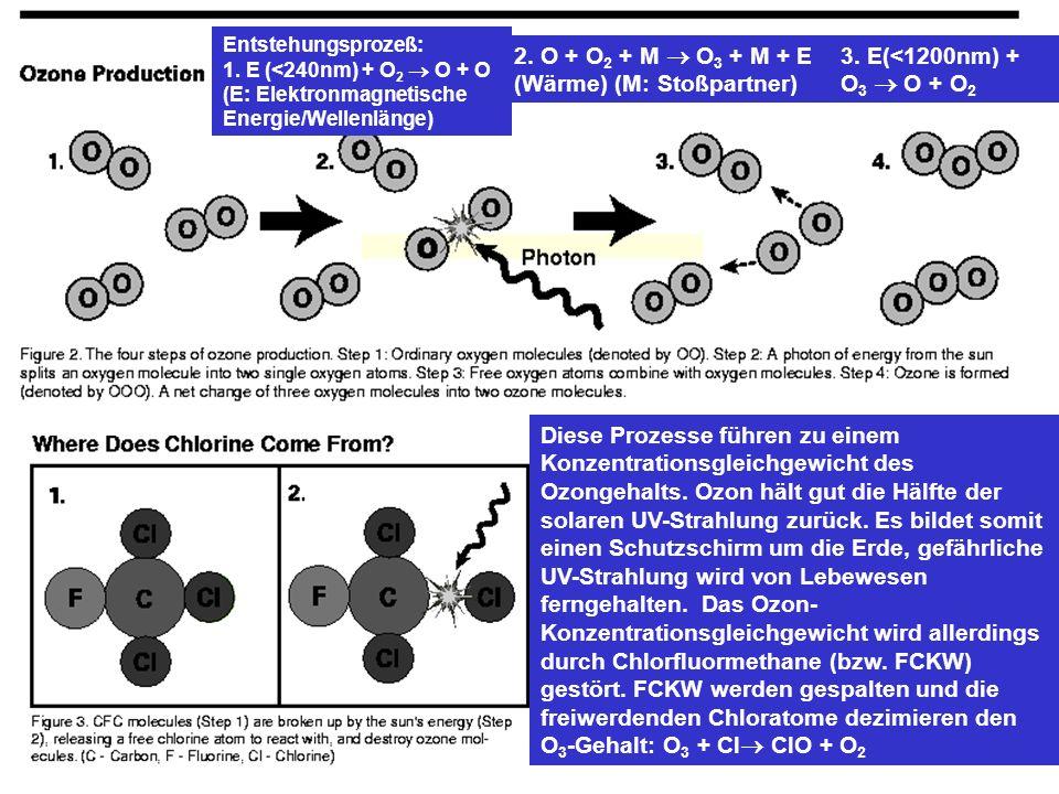 Diese Prozesse führen zu einem Konzentrationsgleichgewicht des Ozongehalts. Ozon hält gut die Hälfte der solaren UV-Strahlung zurück. Es bildet somit