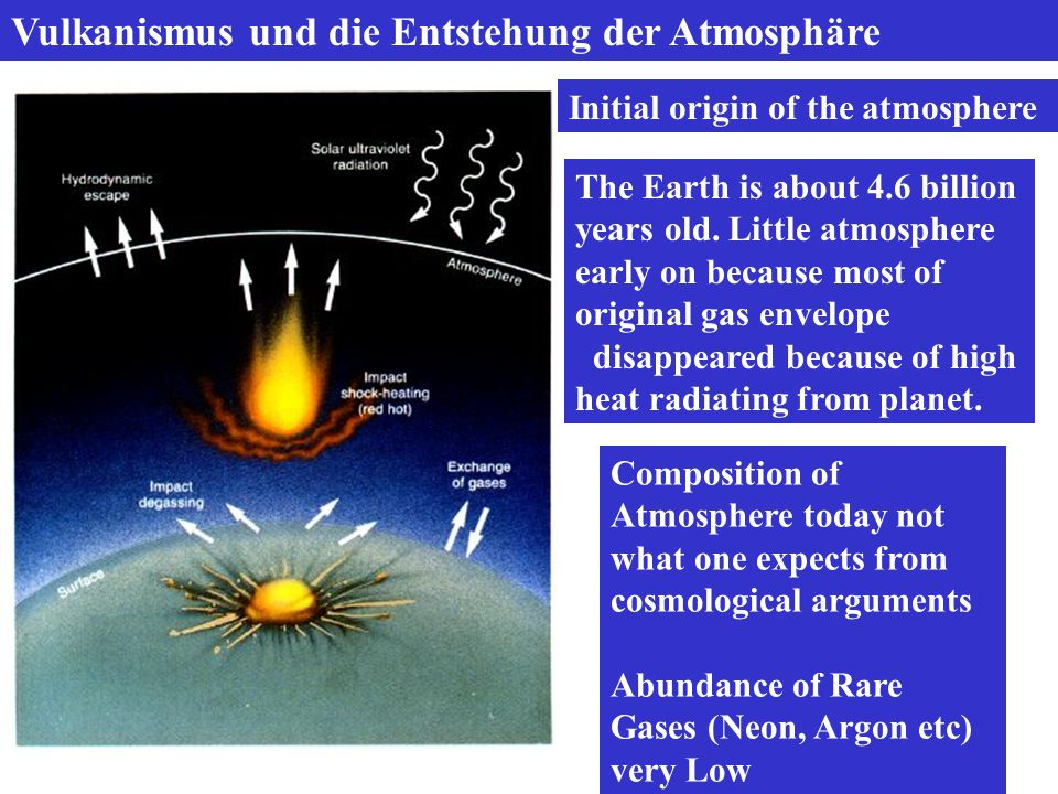 Vulkanismus und die Entstehung der Atmosphäre Initial origin of the atmosphere Composition of Atmosphere today not what one expects from cosmological