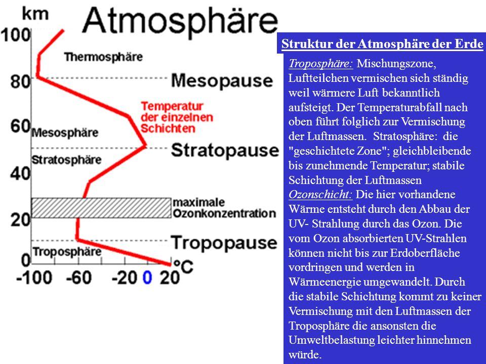 Troposphäre: Mischungszone, Luftteilchen vermischen sich ständig weil wärmere Luft bekanntlich aufsteigt. Der Temperaturabfall nach oben führt folglic
