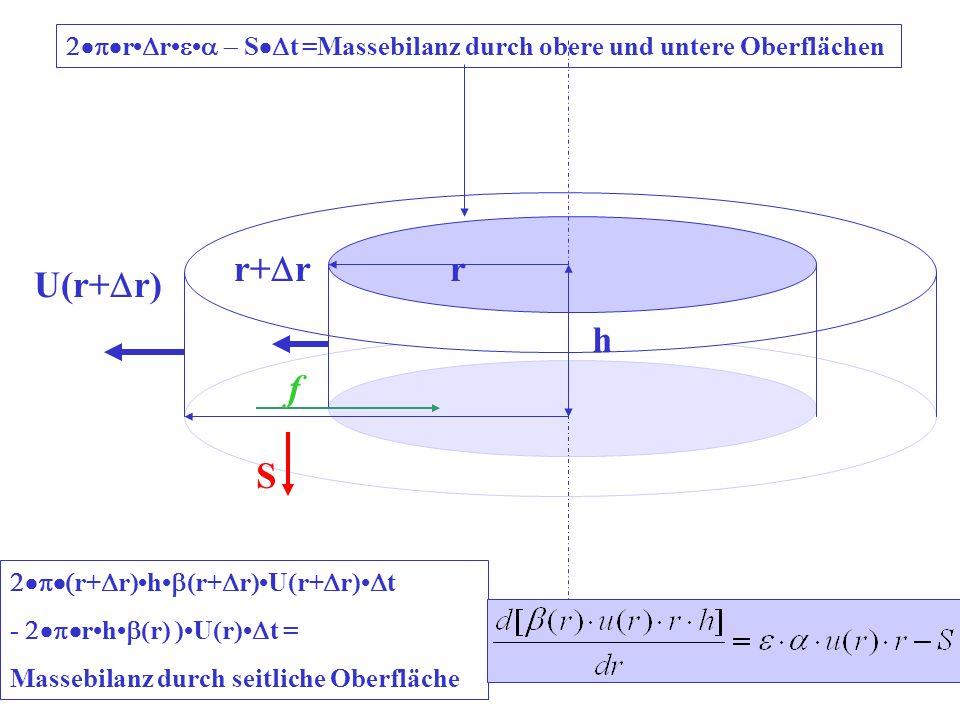 r h r+ r U(r+ r) S r+ r)h (r+ r)U(r+ r) t - rh (r) )U(r) t = Massebilanz durch seitliche Oberfläche r r S t =Massebilanz durch obere und untere Oberfl