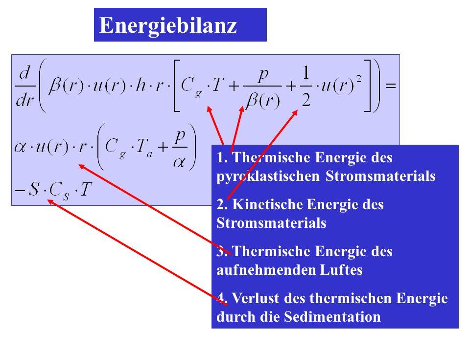 Energiebilanz 1. Thermische Energie des pyroklastischen Stromsmaterials 2. Kinetische Energie des Stromsmaterials 3. Thermische Energie des aufnehmend
