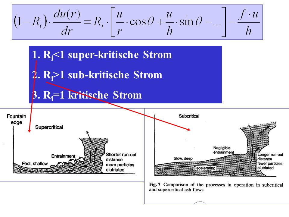 1. R i <1 super-kritische Strom 2. R i >1 sub-kritische Strom 3. R i =1 kritische Strom