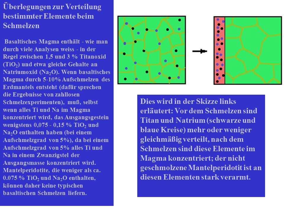 Überlegungen zur Verteilung bestimmter Elemente beim Schmelzen Basaltisches Magma enthält - wie man durch viele Analysen weiss - in der Regel zwischen 1,5 und 3 % Titanoxid (TiO 2 ) und etwa gleiche Gehalte an Natriumoxid (Na 2 O).