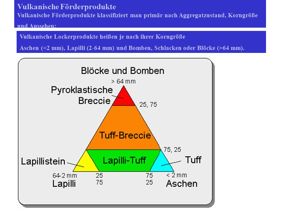 Vulkanische Förderprodukte Vulkanische Förderprodukte klassifiziert man primär nach Aggregatzustand, Korngröße und Aussehen: Vulkanische Lockerprodukte heißen je nach ihrer Korngröße Aschen ( 64 mm).