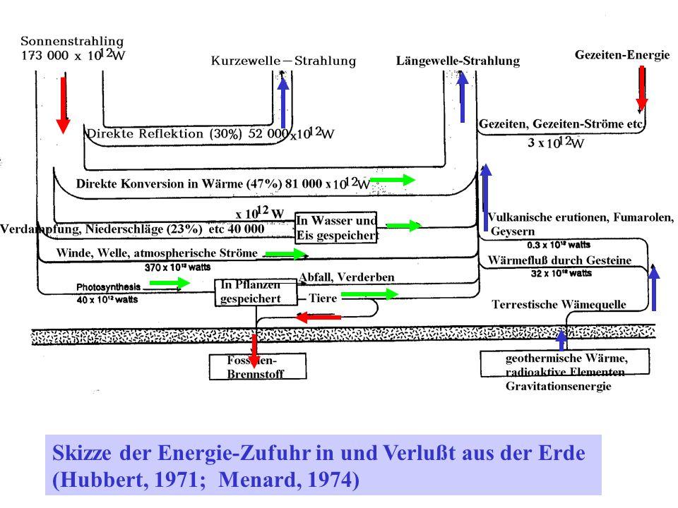 Skizze der Energie-Zufuhr in und Verlußt aus der Erde (Hubbert, 1971; Menard, 1974)