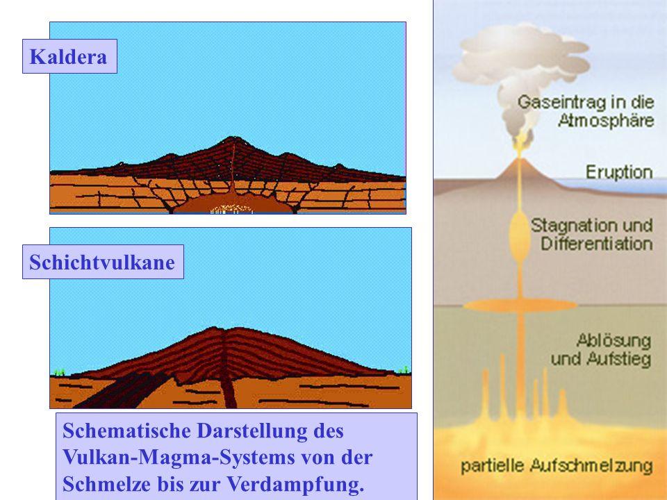 Schematische Darstellung des Vulkan-Magma-Systems von der Schmelze bis zur Verdampfung. Schichtvulkane Kaldera