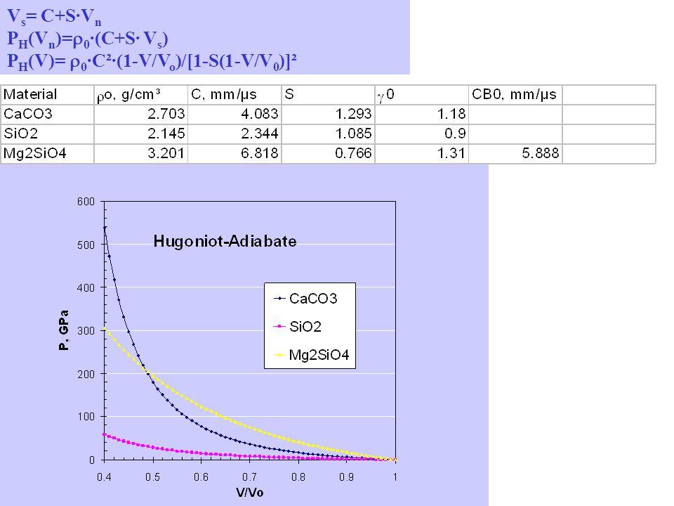 P(V) = Hugoniot-Adiabate Steigung von Rayleigh-Linie ~ V s ² Hier V ist 1/ .