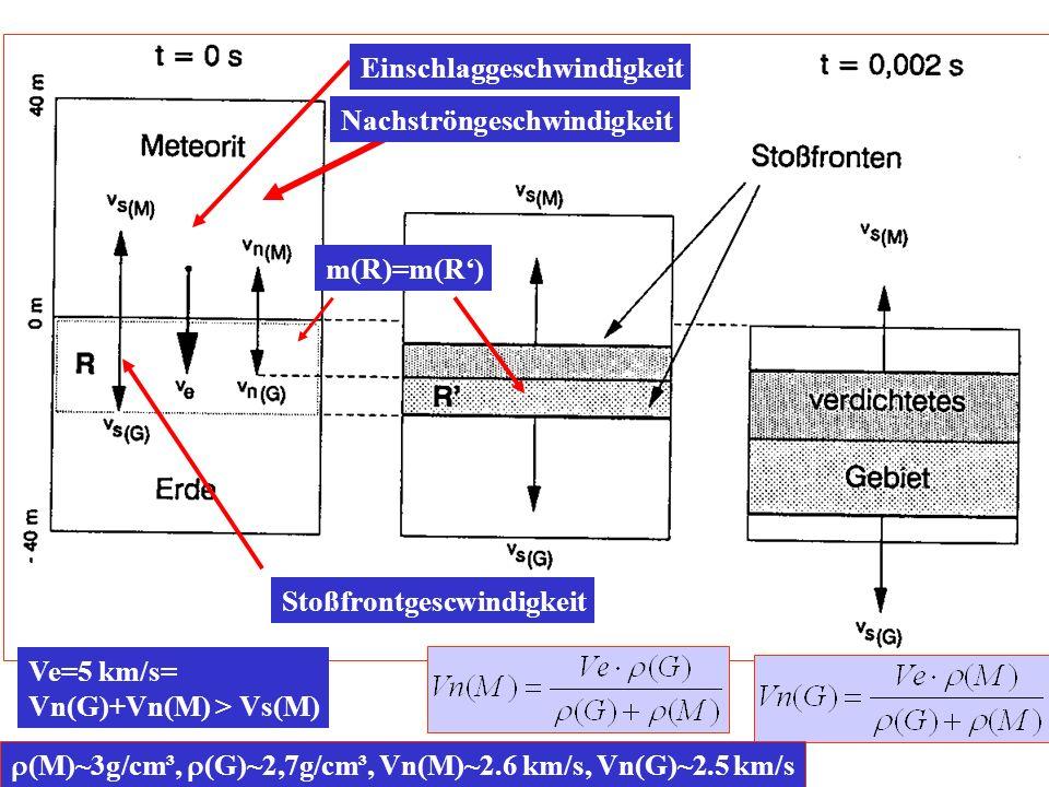V s = C+S·V n P H (V n )= 0 ·(C+S· V s ) P H (V)= 0 ·C²·(1-V/V o )/[1-S(1-V/V 0 )]²
