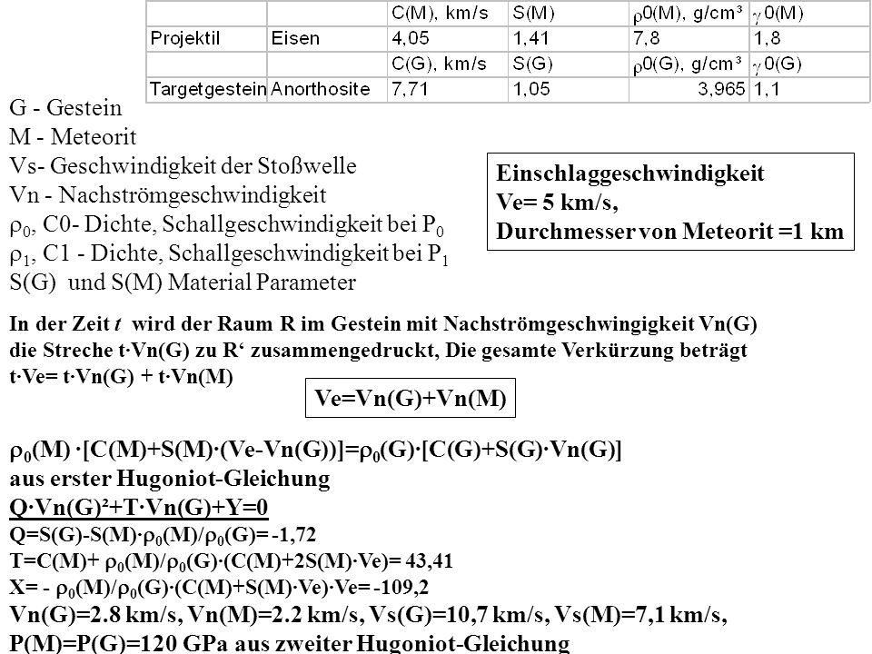 Hydrodynamische Dämpfung Stoßwellen Entlasstungswelle in Projektil Stoßwelle in Projektil C1(G)+V n (G) > V s (G) C0(G) < V s (G) t= X/V s (G)=( s+ X)/[C1(G)+V n (G)] P - s(dP/dX) 1 =- X[(C1(G)+V n (G))/V s (G) -1](dP/dX) 1 DE=BC+ X·[1-C0(G))/V s (G)] Vs(G)· tC0(G)· t [C1(G)+V n (G)]· t