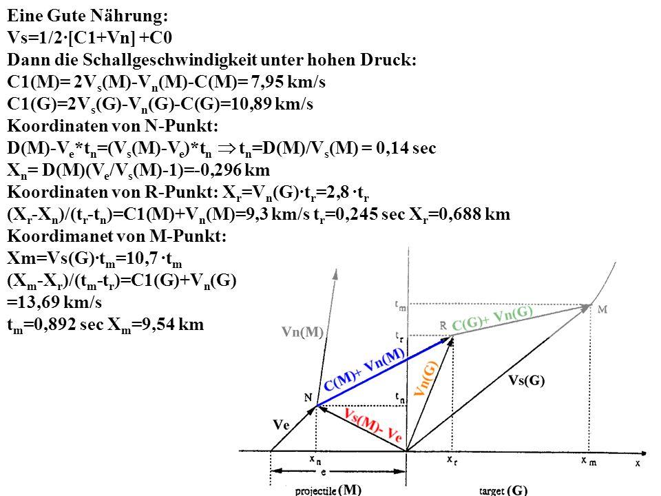 G - Gestein M - Meteorit Vs- Geschwindigkeit der Stoßwelle Vn - Nachströmgeschwindigkeit 0, C0- Dichte, Schallgeschwindigkeit bei P 0 1, C1 - Dichte, Schallgeschwindigkeit bei P 1 S(G) und S(M) Material Parameter Ve=Vn(G)+Vn(M) In der Zeit t wird der Raum R im Gestein mit Nachströmgeschwingigkeit Vn(G) die Streche t·Vn(G) zu R zusammengedruckt, Die gesamte Verkürzung beträgt t·Ve= t·Vn(G) + t·Vn(M) 0 (M) ·[C(M)+S(M)·(Ve-Vn(G))]= 0 (G)·[C(G)+S(G)·Vn(G)] aus erster Hugoniot-Gleichung Q·Vn(G)²+T·Vn(G)+Y=0 Q=S(G)-S(M)· 0 (M)/ 0 (G)= -1,72 T=C(M)+ 0 (M)/ 0 (G)·(C(M)+2S(M)·Ve)= 43,41 X= - 0 (M)/ 0 (G)·(C(M)+S(M)·Ve)·Ve= -109,2 Vn(G)=2.8 km/s, Vn(M)=2.2 km/s, Vs(G)=10,7 km/s, Vs(M)=7,1 km/s, P(M)=P(G)=120 GPa aus zweiter Hugoniot-Gleichung Einschlaggeschwindigkeit Ve= 5 km/s, Durchmesser von Meteorit =1 km
