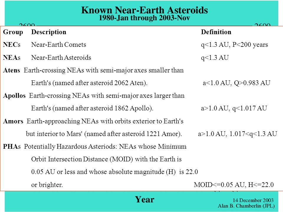Stadien der Kraterbildung Ein im Verhältnis zur Erde relativ kleiner Kosmischer Körper kollidiert mit kosmischer Geschwindigkeit von 11 bis 72 km/s mit der Erde und Markiert den Beginn des Kontaktstadiums.