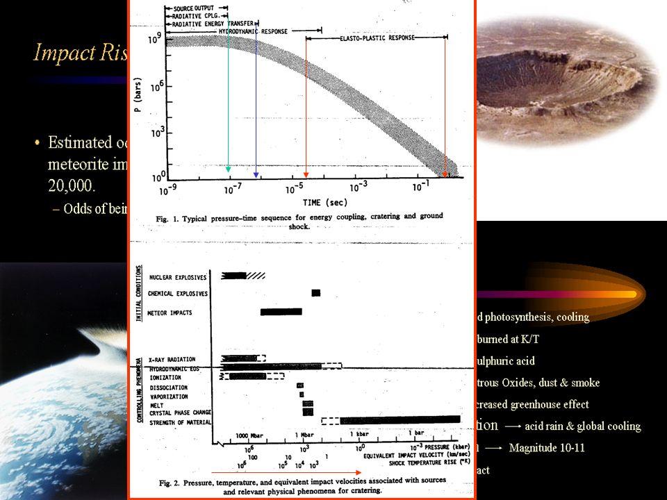 Es werde ein Planetoid betrachtet (D = 10 km, = 3 g/cm³), der mit einer Relativgeschwindigkeit von 50 km/s mit der Erde kollidiere.