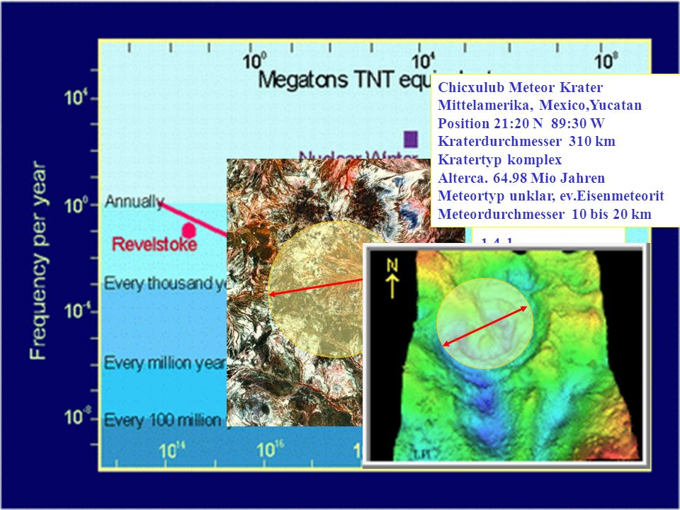 Unmittelbar nach dem extrem schnellen Durchgang der Stoßwelle bewegt sich das Gestein mit um den Faktor 0,3 bis 0,2 geringerer Geschwindigkeit radial weg vom primären Krater.