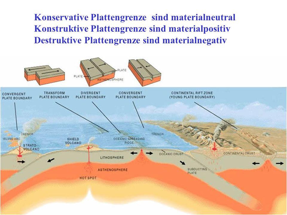 Konservative Plattengrenzen Die Platten bewegen sich aneinander vorbei. Diese Bewegung ist materialneutral. Horizontalverschiebungen (transform faults