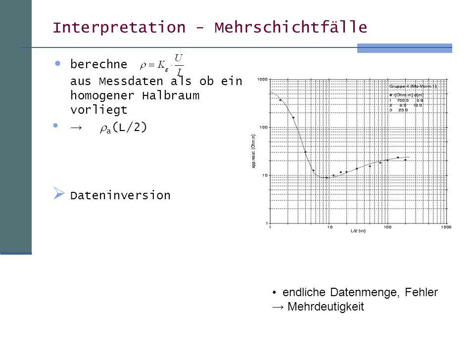 Interpretation - Mehrschichtfälle berechne aus Messdaten als ob ein homogener Halbraum vorliegt a (L/2) Dateninversion endliche Datenmenge, Fehler Meh