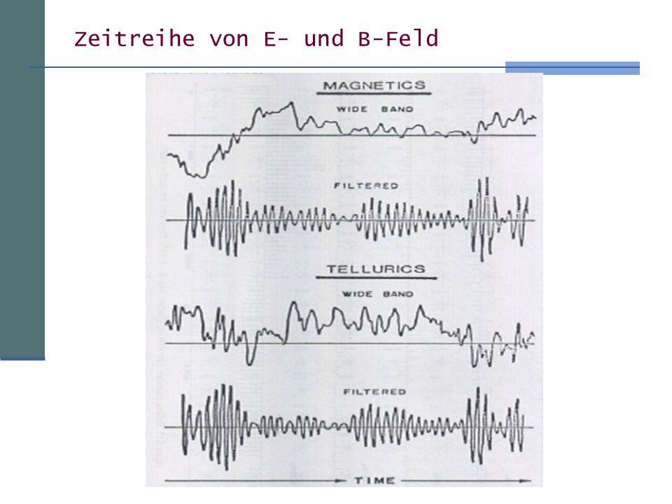 Ziel der Magnetotellurik (MT) Es werden Zeitreihen des elektrischen (tellurischen) und des magnetischen Feldes an der Erdoberfläche aufgezeichnet und miteinander verglichen Abbildung der Leitfähigkeitverteilung im Untergrund