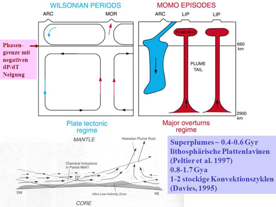 Phasen- grenze mit negativen dP/dT Neigung Superplumes ~ 0.4-0.6 Gyr lithosphärische Plattenlavinen (Peltier et al.
