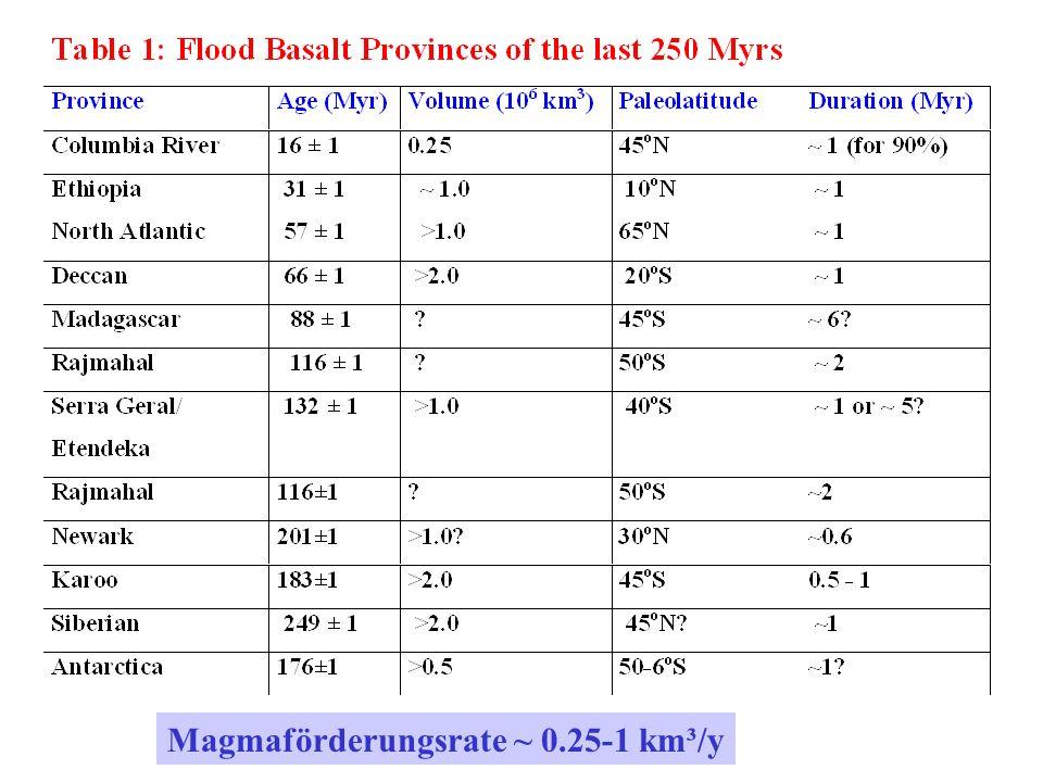 Magmaförderungsrate ~ 0.25-1 km³/y
