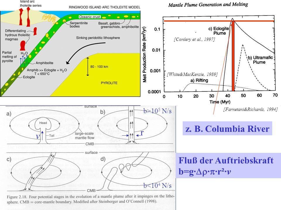 [White&MacKenzie, 1989] [Cordery et al., 1997] [Farnetani&Richards, 1994] A. Breite (100-200 km) thermische Anomalie 100-200°C, dynamische Erhebung 1-