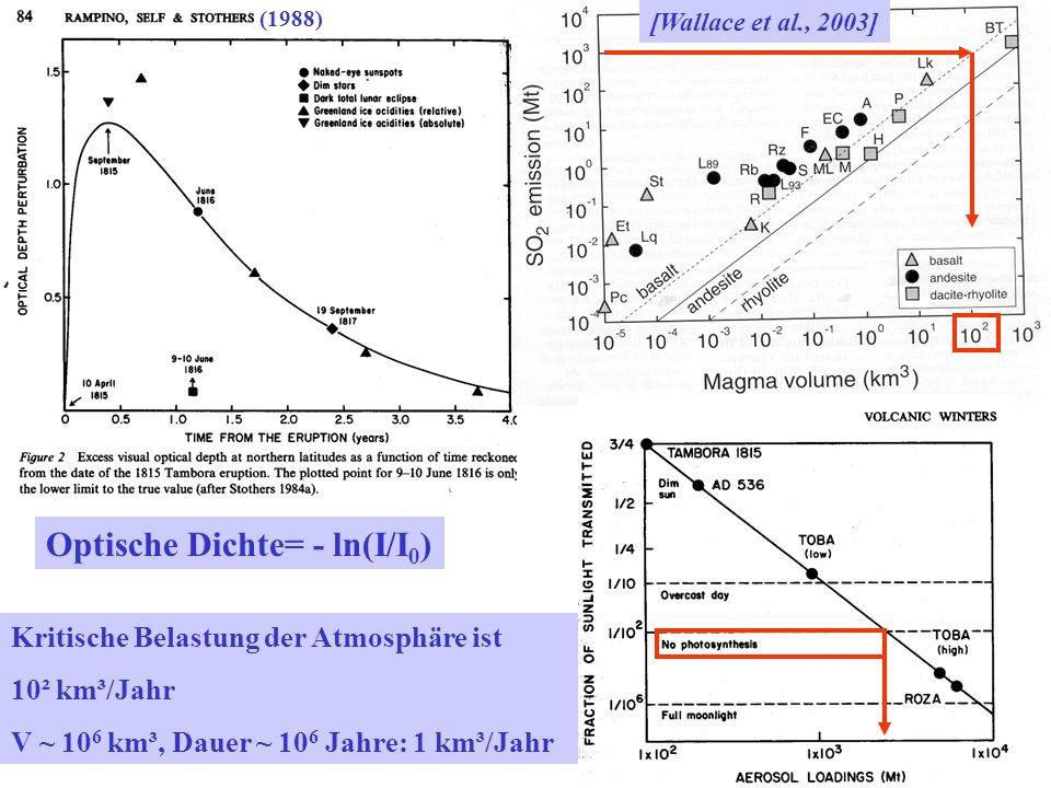 Optische Dichte= - ln(I/I 0 ) [Wallace et al., 2003] (1988) Kritische Belastung der Atmosphäre ist 10² km³/Jahr V ~ 10 6 km³, Dauer ~ 10 6 Jahre: 1 km