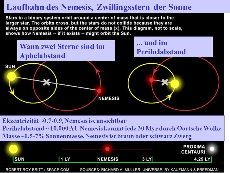 Ekzentrizität ~0.7-0.9, Nemesis ist unsichtbar Perihelabstand ~ 10.000 AU Nemesis kommt jede 30 Myr durch Oortsche Wolke Masse ~0.5-7% Sonnenmasse, Nemesis ist braun oder schwarz Zwerg Wann zwei Sterne sind im Aphelabstand...