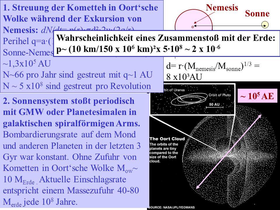 2. Sonnensystem stoßt periodisch mit GMW oder Planetesimalen in galaktischen spiralförmigen Arms. Bombardierungsrate auf dem Mond und anderen Planeten